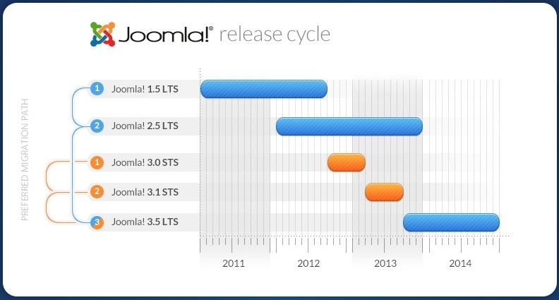Joomla 2.5 est la version recommandée pour la plupart des créations de sites Internet